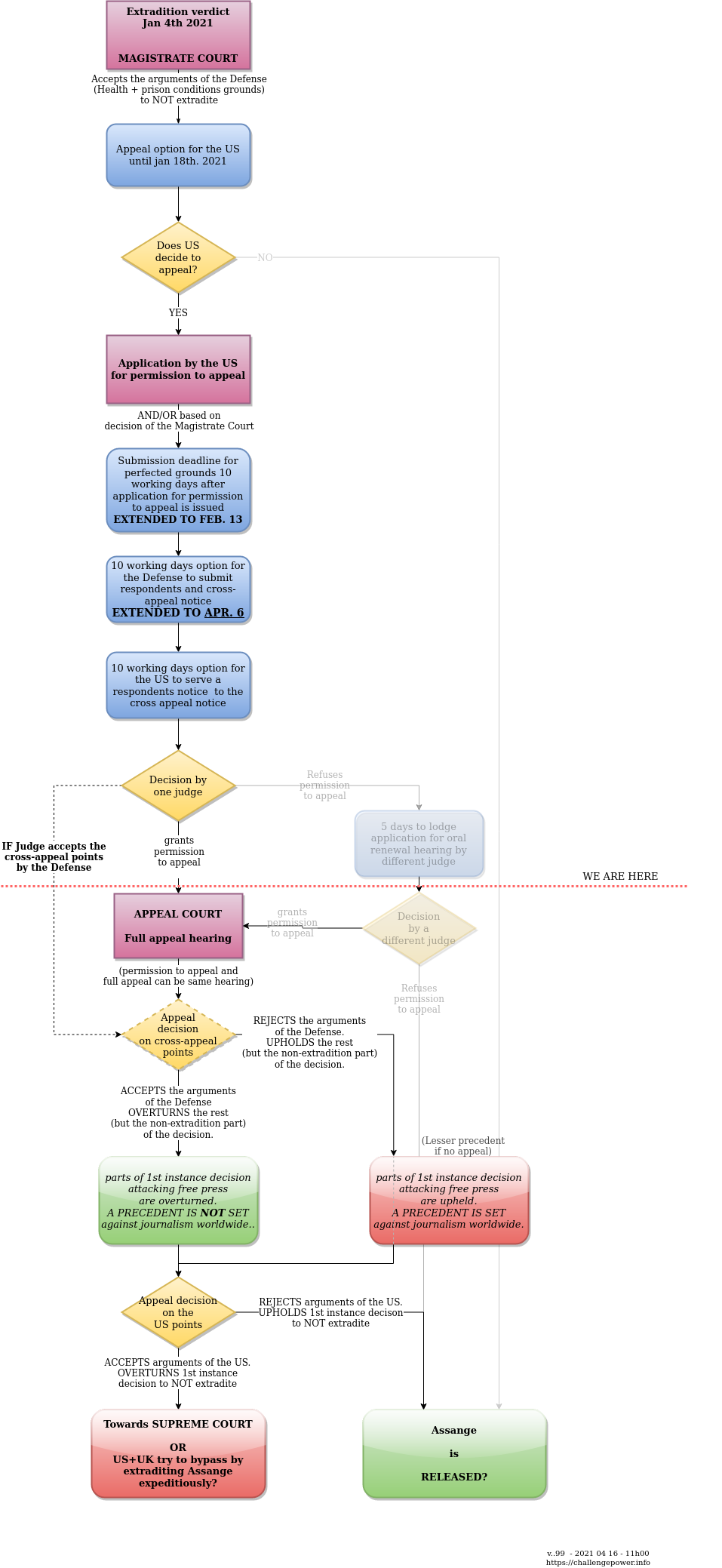 2021-01:next_steps_in_assange_extradition_procedure_after_jan_4th_first_instance_decision_20210707_14h00.png