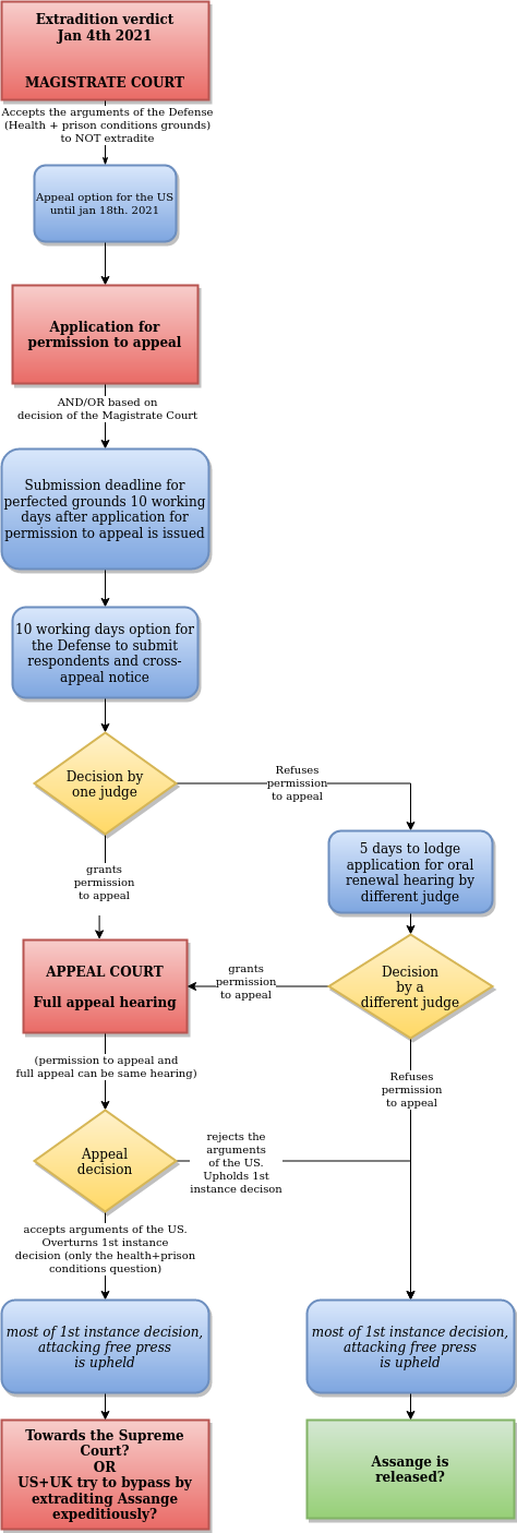 next_steps_in_assange_extradition_procedure_after_jan_4th_first_instance_decision_20210111-16:15.png